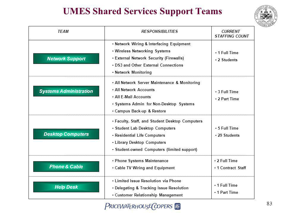 83 UMES Shared Services Support Teams Systems Administration TEAMRESPONSIBILITIESCURRENT STAFFING COUNT Network Support Phone & Cable Help Desk Network Wiring & Interfacing Equipment Wireless Networking Systems External Network Security (Firewalls) DS3 and Other External Connections Network Monitoring All Network Server Maintenance & Monitoring All Network Accounts All E-Mail Accounts Systems Admin for Non-Desktop Systems Campus Back-up & Restore 1 Full Time 2 Students 3 Full Time 2 Part Time Faculty, Staff, and Student Desktop Computers Student Lab Desktop Computers Residential Life Computers Library Desktop Computers Student-owned Computers (limited support) Phone Systems Maintenance Cable TV Wiring and Equipment Desktop Computers 5 Full Time 29 Students 2 Full Time 1 Contract Staff 1 Full Time 1 Part Time Limited Issue Resolution via Phone Delegating & Tracking Issue Resolution Customer Relationship Management
