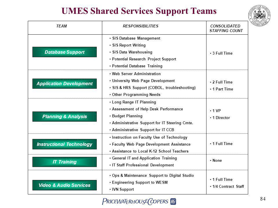 84 UMES Shared Services Support Teams Application Development TEAMRESPONSIBILITIESCONSOLIDATED STAFFING COUNT Database Support Instructional Technology Video & Audio Services SIS Database Management SIS Report Writing SIS Data Warehousing Potential Research Project Support Potential Database Training Web Server Administration University Web Page Development SIS & HRS Support (COBOL, troubleshooting) Other Programming Needs 3 Full Time 2 Full Time 1 Part Time Long Range IT Planning Assessment of Help Desk Performance Budget Planning Administrative Support for IT Steering Cmte.
