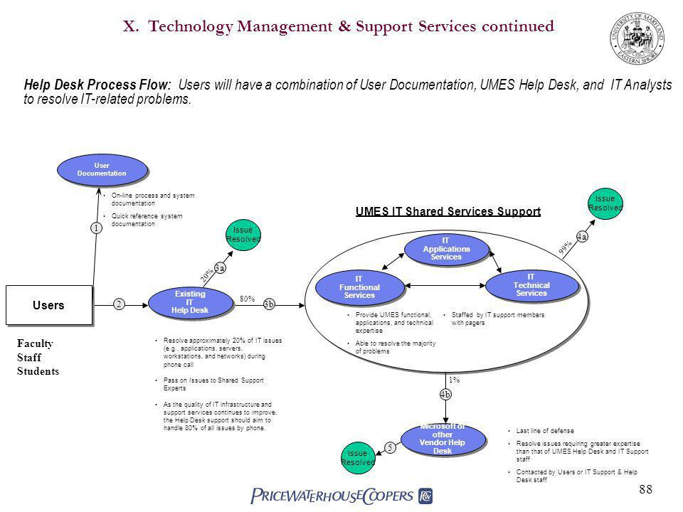88 Help Desk Process Flow: Users will have a combination of User Documentation, UMES Help Desk, and IT Analysts to resolve IT-related problems.
