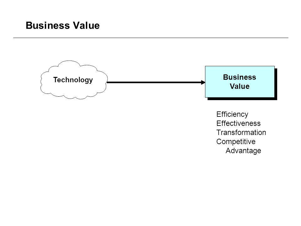 Business Value Business Value Business Value Technology Efficiency Effectiveness Transformation Competitive Advantage
