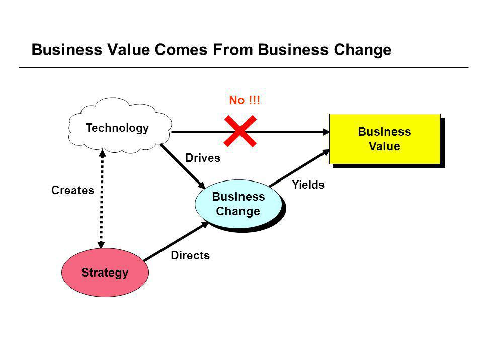 Business Value Comes From Business Change No !!.