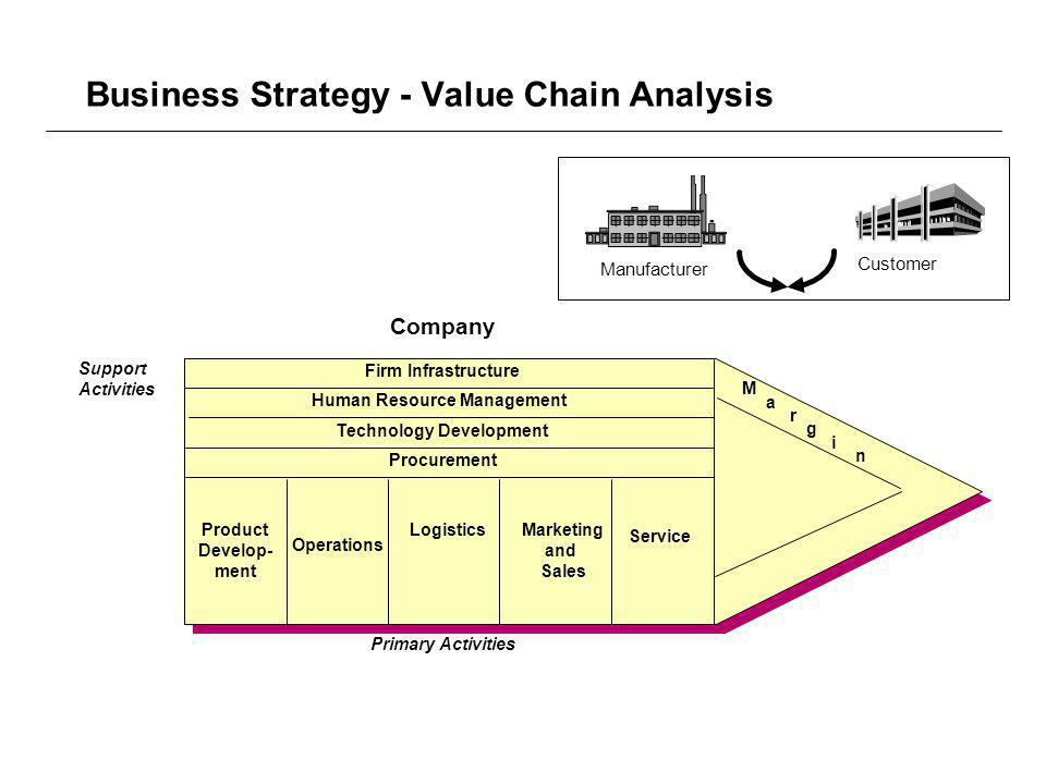 Business Strategy - Value Chain Analysis Company Support Activities Firm Infrastructure Human Resource Management Technology Development Procurement Product Develop- ment Operations LogisticsMarketing and Sales Service Primary Activities M a r g i n Manufacturer Customer
