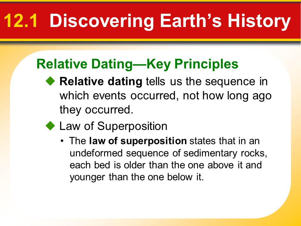 Relative DatingKey Principles 12.1 Discovering Earths History Relative dating tells us the sequence in which events occurred, not how long ago they oc