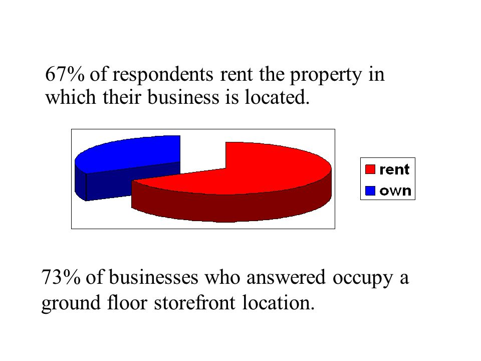 67% of respondents rent the property in which their business is located.