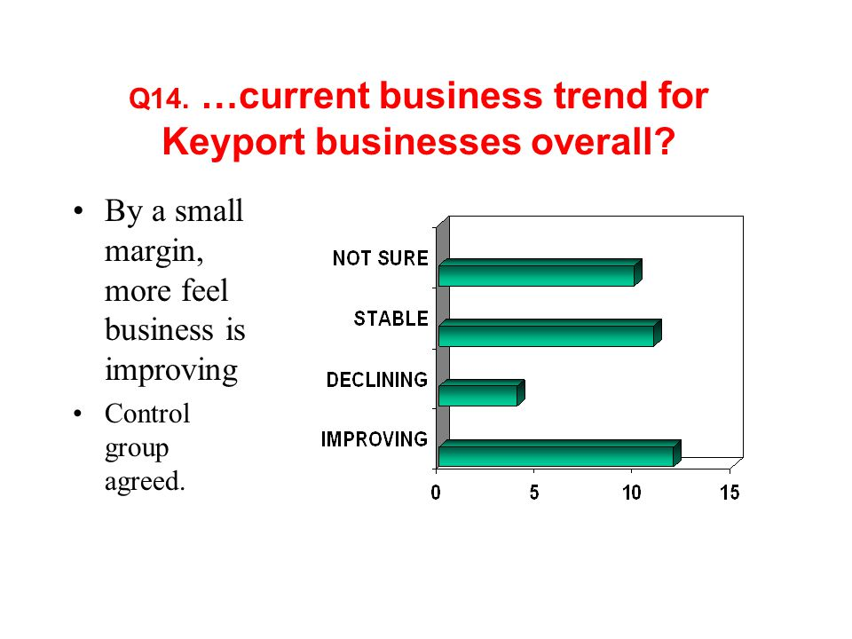 Q14. …current business trend for Keyport businesses overall.