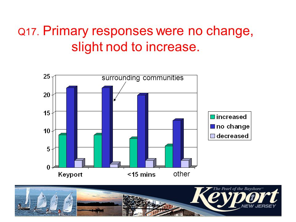 Q17. Primary responses were no change, slight nod to increase. surrounding communities other