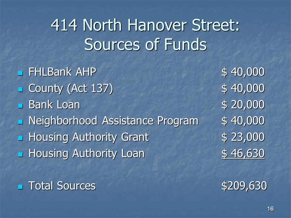 16 414 North Hanover Street: Sources of Funds FHLBank AHP$ 40,000 FHLBank AHP$ 40,000 County (Act 137)$ 40,000 County (Act 137)$ 40,000 Bank Loan$ 20,000 Bank Loan$ 20,000 Neighborhood Assistance Program$ 40,000 Neighborhood Assistance Program$ 40,000 Housing Authority Grant$ 23,000 Housing Authority Grant$ 23,000 Housing Authority Loan$ 46,630 Housing Authority Loan$ 46,630 Total Sources$209,630 Total Sources$209,630