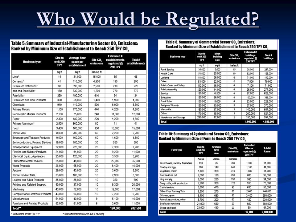 Who Would be Regulated?