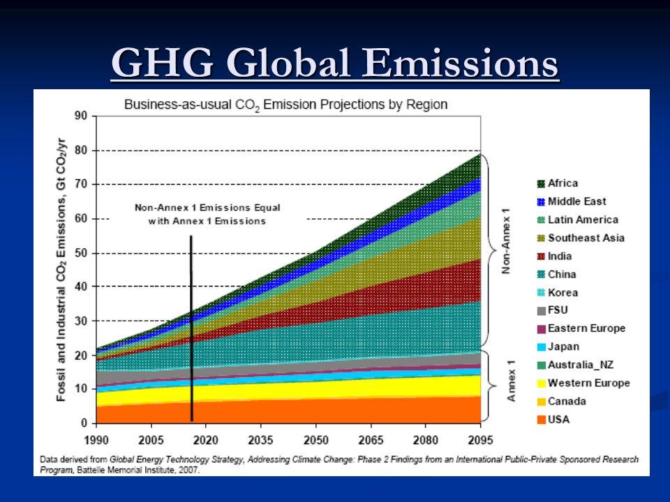 GHG Global Emissions