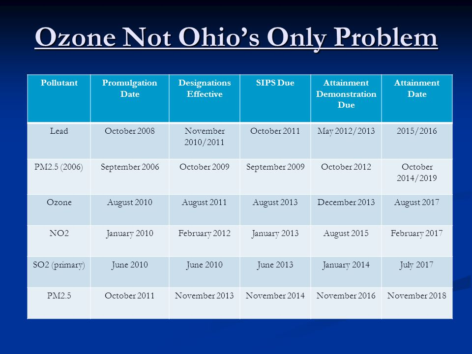 Ozone Not Ohios Only Problem PollutantPromulgation Date Designations Effective SIPS DueAttainment Demonstration Due Attainment Date LeadOctober 2008No