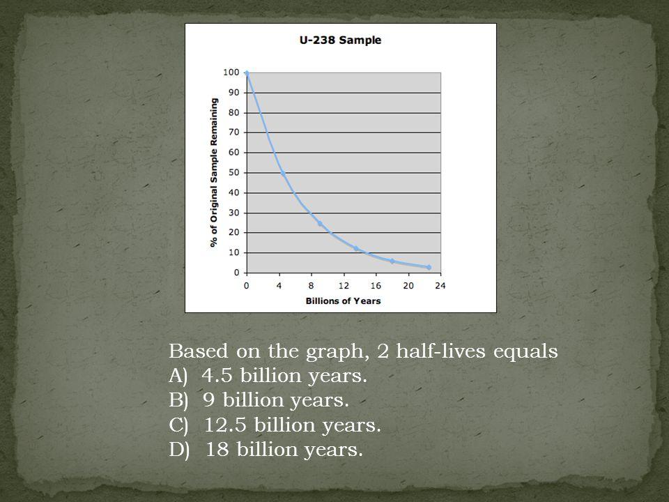 Based on the graph, 2 half-lives equals A) 4.5 billion years. B) 9 billion years. C) 12.5 billion years. D) 18 billion years.