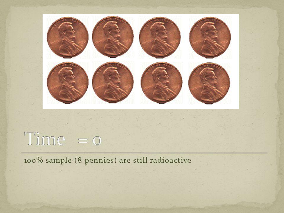 100% sample (8 pennies) are still radioactive