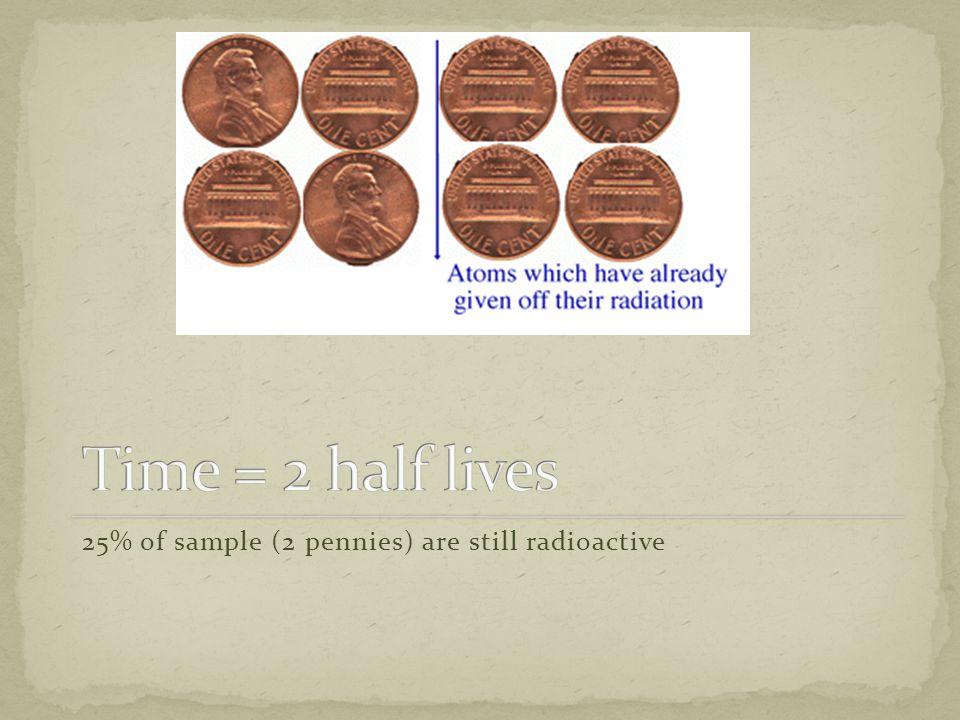 25% of sample (2 pennies) are still radioactive