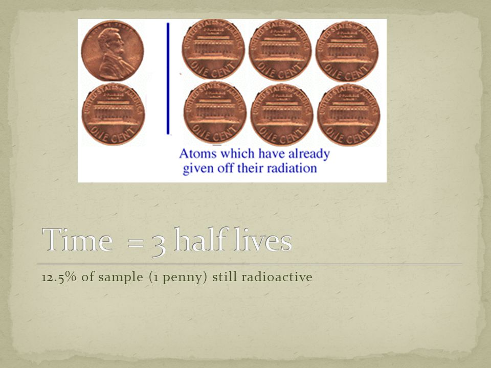 12.5% of sample (1 penny) still radioactive