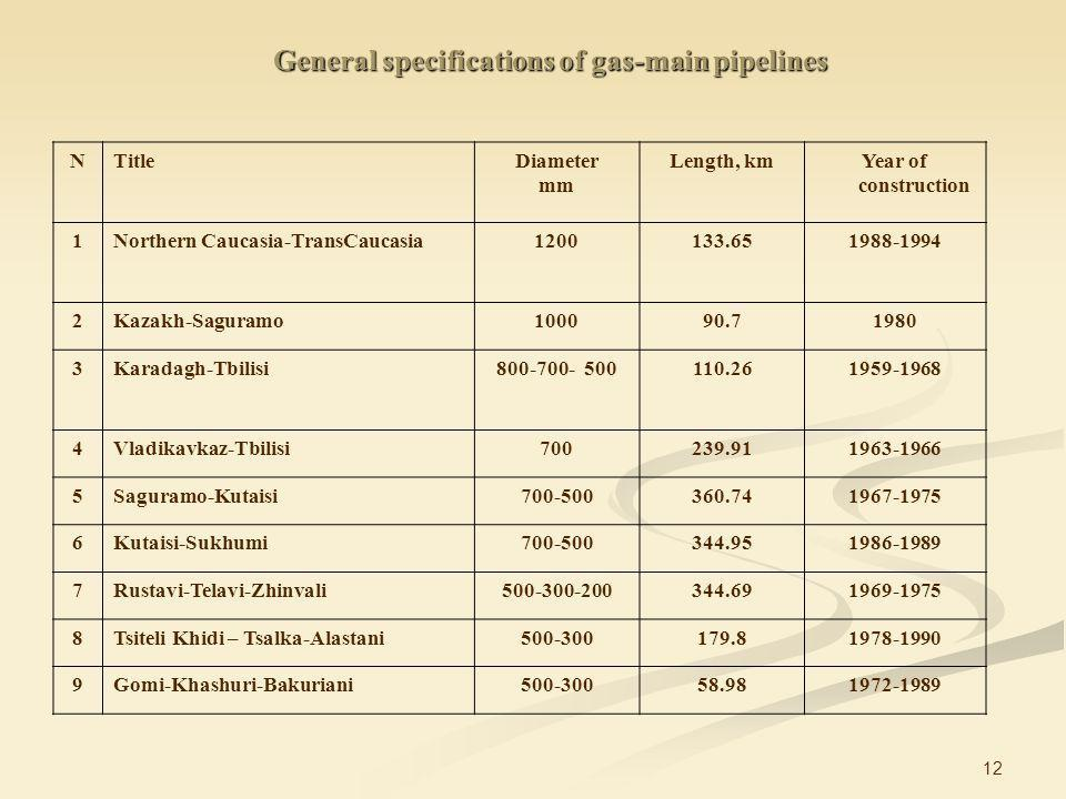 12 General specifications of gas-main pipelines NTitleDiameter mm Length, kmYear of construction 1Northern Caucasia-TransCaucasia1200133.651988-1994 2Kazakh-Saguramo100090.71980 3Karadagh-Tbilisi800-700- 500110.261959-1968 4Vladikavkaz-Tbilisi700239.911963-1966 5Saguramo-Kutaisi700-500360.741967-1975 6Kutaisi-Sukhumi700-500344.951986-1989 7Rustavi-Telavi-Zhinvali500-300-200344.691969-1975 8Tsiteli Khidi – Tsalka-Alastani500-300179.81978-1990 9Gomi-Khashuri-Bakuriani500-30058.981972-1989