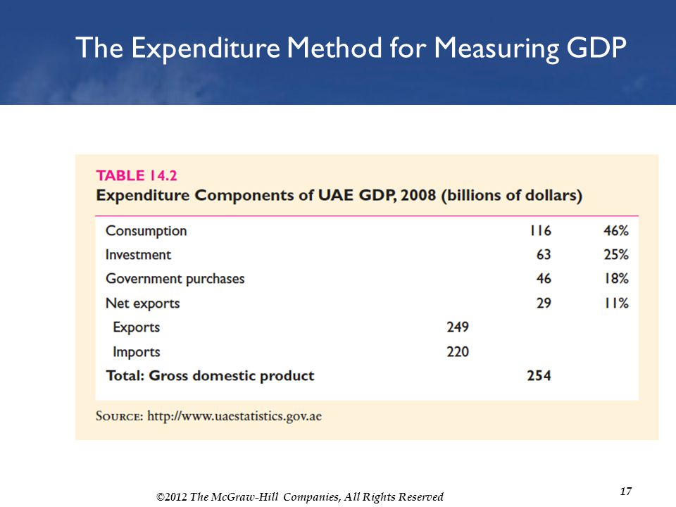 ©2012 The McGraw-Hill Companies, All Rights Reserved 17 The Expenditure Method for Measuring GDP