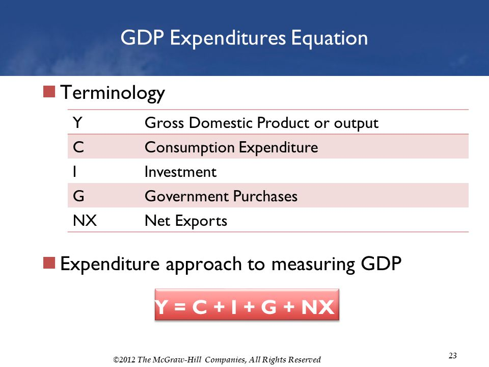 ©2012 The McGraw-Hill Companies, All Rights Reserved 23 GDP Expenditures Equation Terminology Expenditure approach to measuring GDP Y = C + I + G + NX