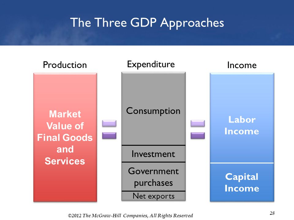 ©2012 The McGraw-Hill Companies, All Rights Reserved 28 The Three GDP Approaches Expenditure Investment Consumption Government purchases Net exports I