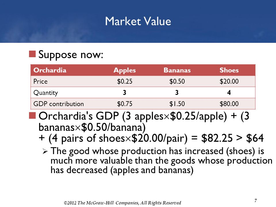 ©2012 The McGraw-Hill Companies, All Rights Reserved 7 Market Value Suppose now: Orchardia's GDP (3 apples $0.25/apple) + (3 bananas $0.50/banana) + (