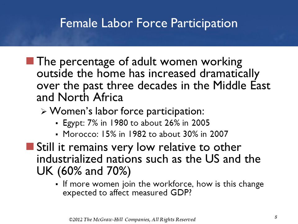 ©2012 The McGraw-Hill Companies, All Rights Reserved 8 Female Labor Force Participation The percentage of adult women working outside the home has inc