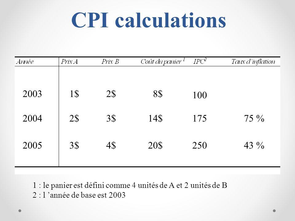 CPI calculations 2003 2004 2005 1$2$ 3$ 4$ 8$ 14$ 20$ 100 175 250 75 % 43 % 1 : le panier est défini comme 4 unités de A et 2 unités de B 2 : l année de base est 2003