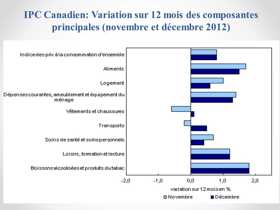 IPC Canadien: Variation sur 12 mois des composantes principales (novembre et décembre 2012)