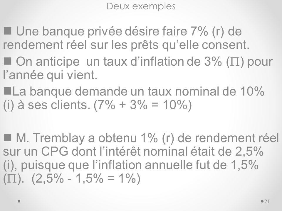 21 Deux exemples Une banque privée désire faire 7% (r) de rendement réel sur les prêts quelle consent.