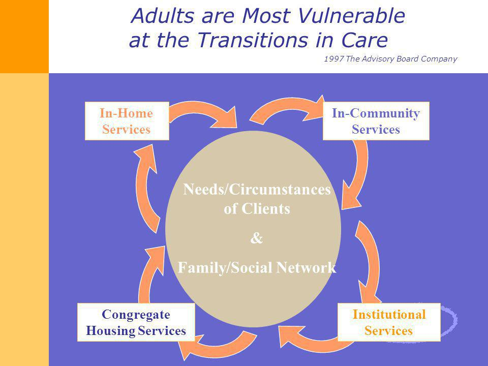 Adults are Most Vulnerable at the Transitions in Care 1997 The Advisory Board Company Needs/Circumstances of Clients & Family/Social Network In-Commun