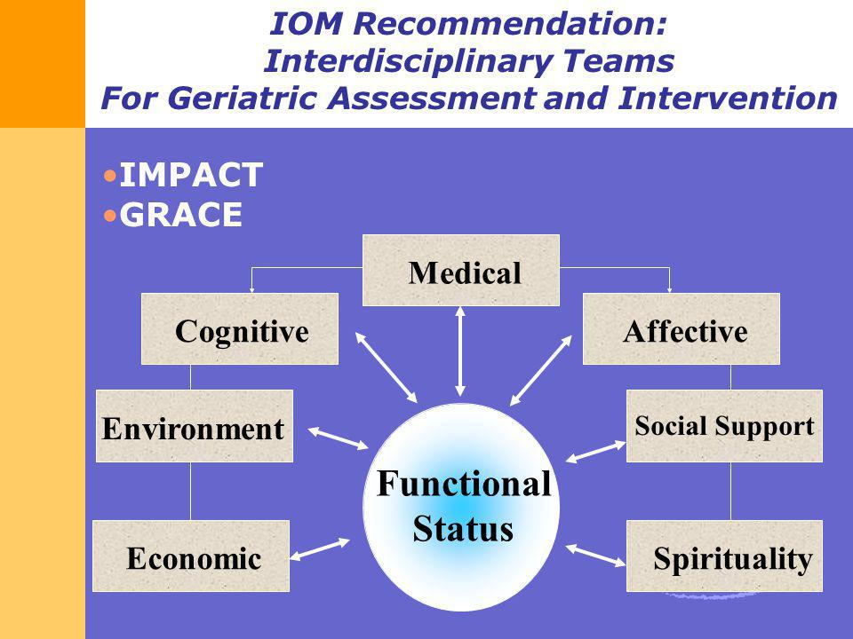 IOM Recommendation: Interdisciplinary Teams For Geriatric Assessment and Intervention Functional Status Social Support Spirituality Affective Medical