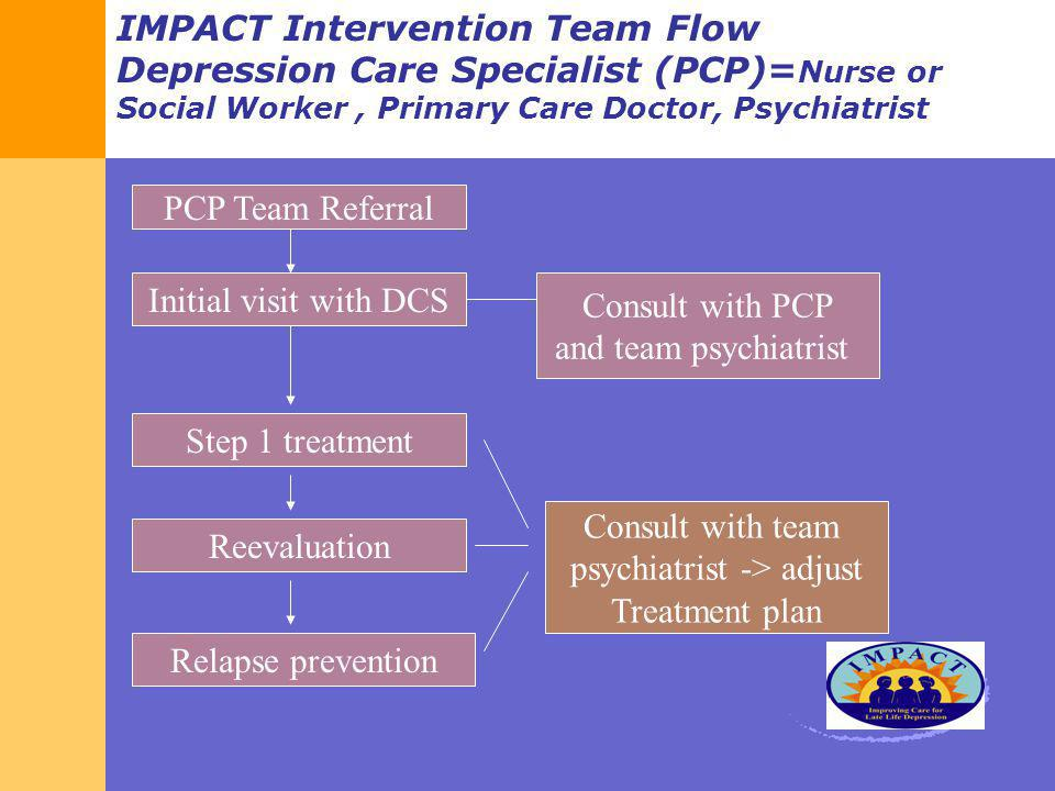 IMPACT Intervention Team Flow Depression Care Specialist (PCP)= Nurse or Social Worker, Primary Care Doctor, Psychiatrist PCP Team Referral Initial vi