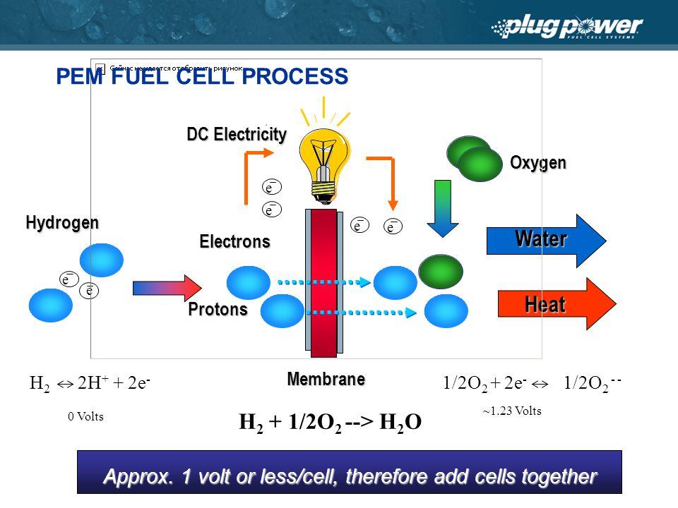 Oxygen Hydrogen Protons Electrons Membrane Membrane DC Electricity e e e e e Water Heat e H 2 2H + + 2e - 0 Volts 1/2O 2 + 2e - 1/2O 2 - - ~1.23 Volts H 2 + 1/2O 2 --> H 2 O Approx.