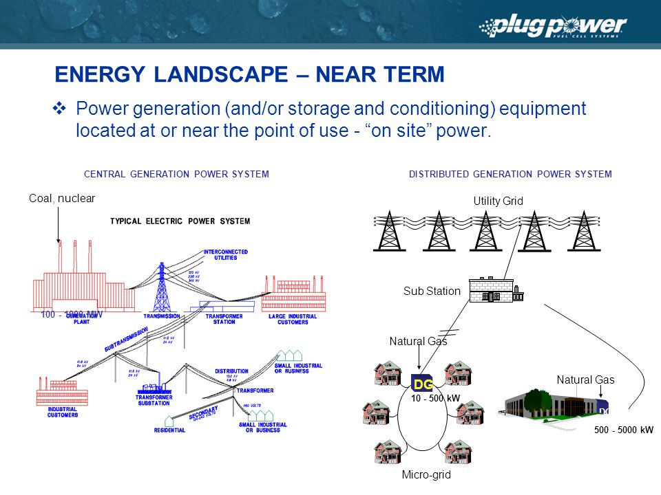 ENERGY LANDSCAPE – NEAR TERM Power generation (and/or storage and conditioning) equipment located at or near the point of use - on site power.