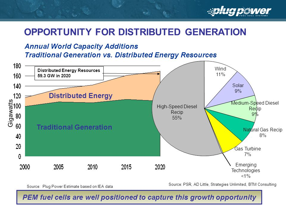 Annual World Capacity Additions Traditional Generation vs.