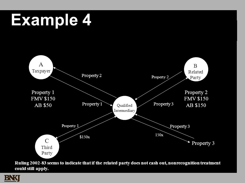 A Taxpayer Property 1 FMV $150 AB $50 Property 2 FMV $150 AB $150 Example 4 Qualified Intermediary Property 1Property 3 Property 2 C Third Party Property 1 $150x B Related Party Ruling 2002-83 seems to indicate that if the related party does not cash out, nonrecognition treatment could still apply.