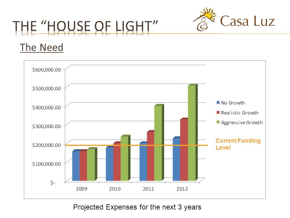 The Need Current Funding Level Projected Expenses for the next 3 years