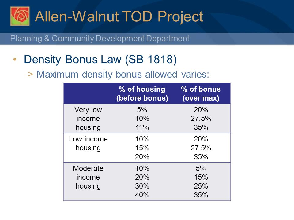 Planning & Community Development Department 42 Allen-Walnut TOD Project Density Bonus Law (SB 1818) Maximum density bonus allowed varies: % of housing