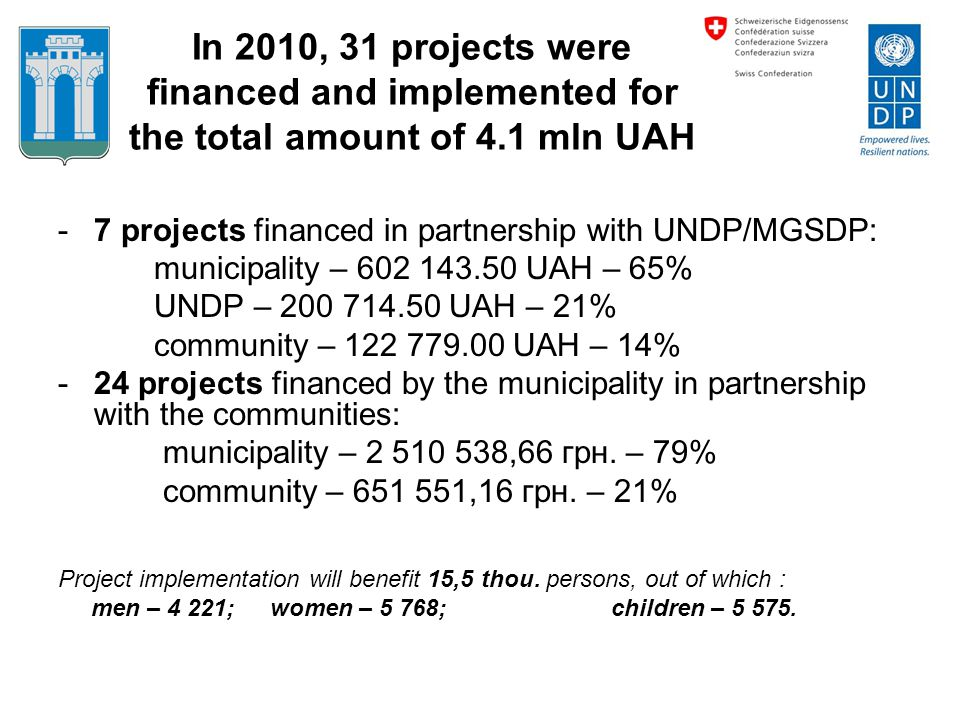 In 2010, 31 projects were financed and implemented for the total amount of 4.1 mln UAH -7 projects financed in partnership with UNDP/MGSDP: municipali