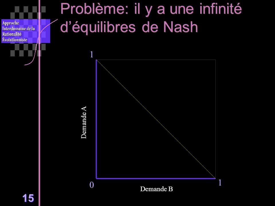 15 Problème: il y a une infinité déquilibres de Nash 0 0 0 1 1 1 1 Demande A Demande B