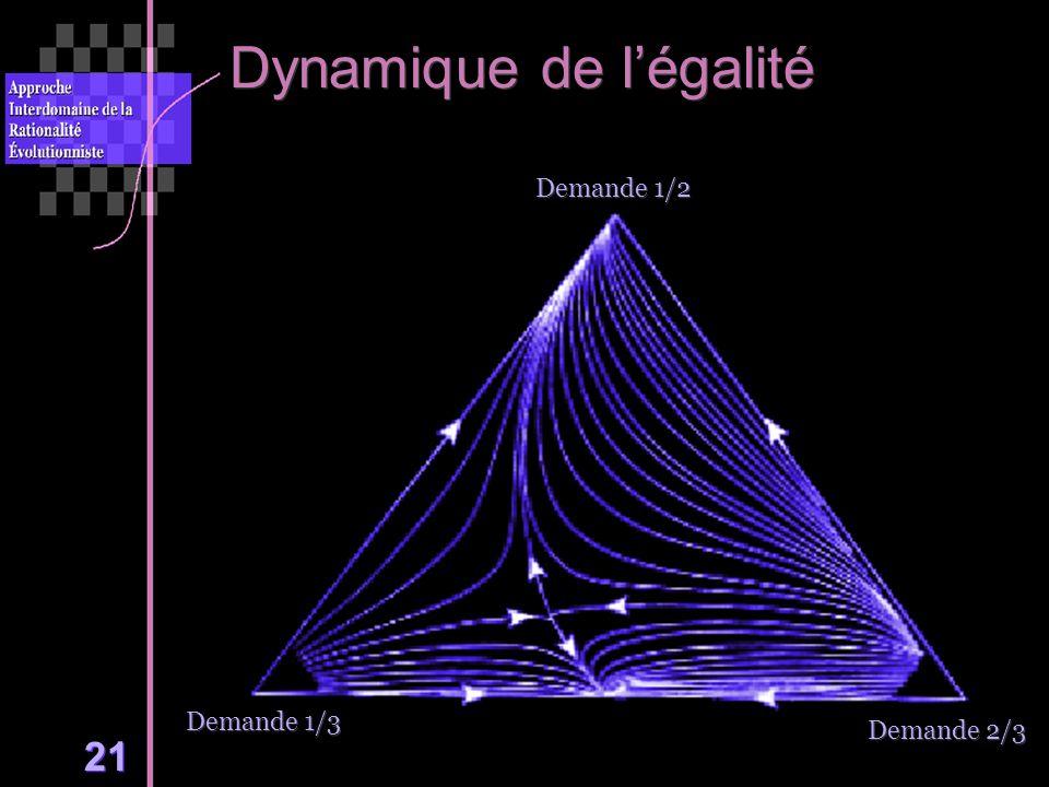 21 Dynamique de légalité Demande 1/3 Demande 2/3 Demande 1/2