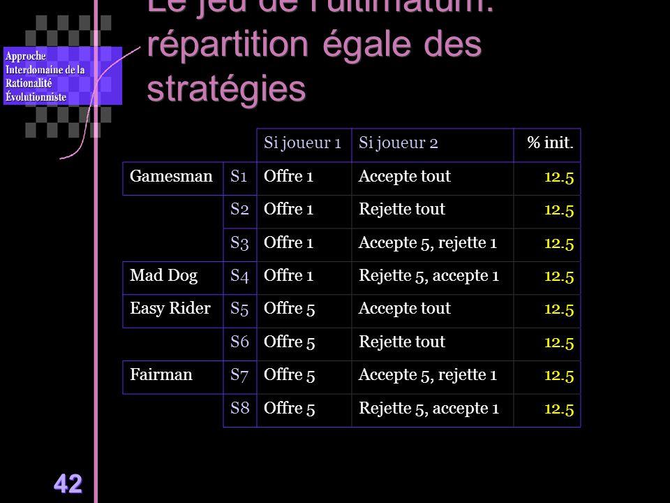 42 Le jeu de lultimatum: répartition égale des stratégies Si joueur 1Si joueur 2% init.