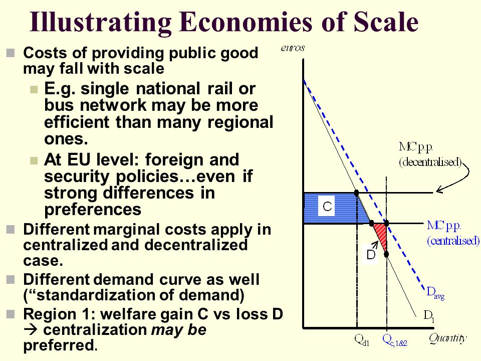 Illustrating Economies of Scale Costs of providing public good may fall with scale E.g. single national rail or bus network may be more efficient than