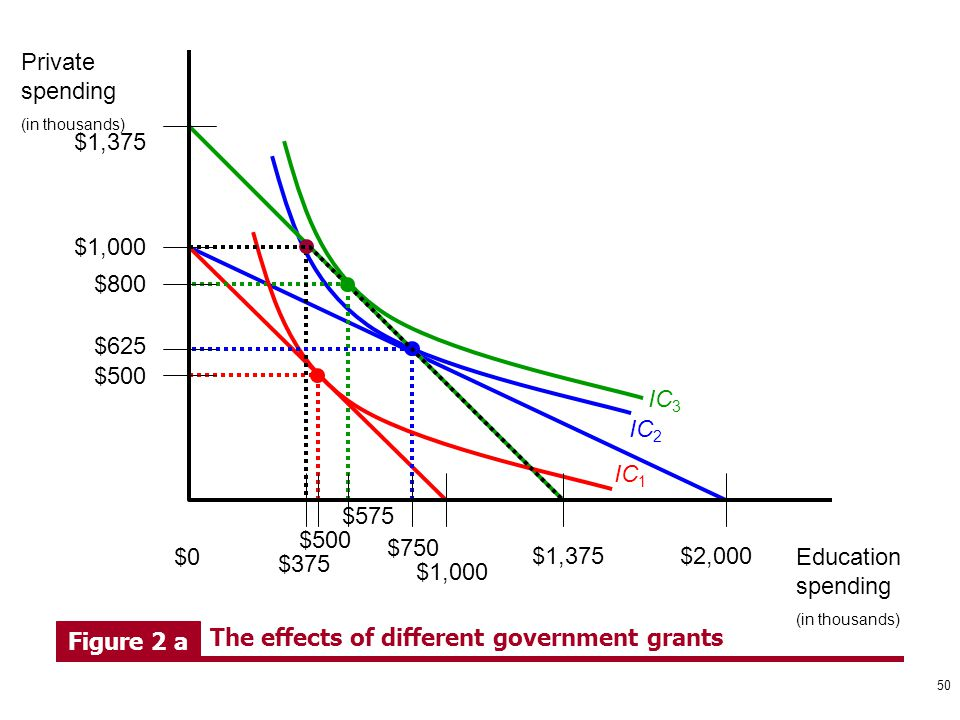 $375 $500 Figure 2 a The effects of different government grants $575 Education spending (in thousands) Private spending (in thousands) $0 $1,000 $1,37