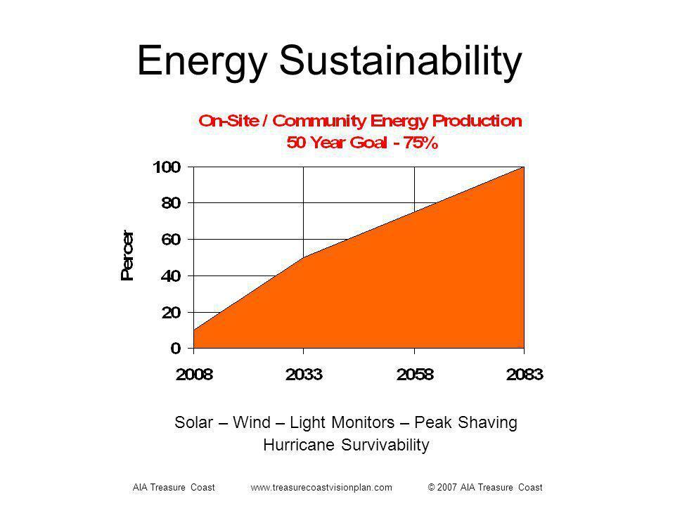 AIA Treasure Coast www.treasurecoastvisionplan.com © 2007 AIA Treasure Coast Energy Sustainability Solar – Wind – Light Monitors – Peak Shaving Hurricane Survivability