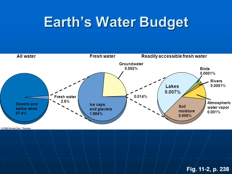 Politics and Ethics of Water Who should pay for the water.
