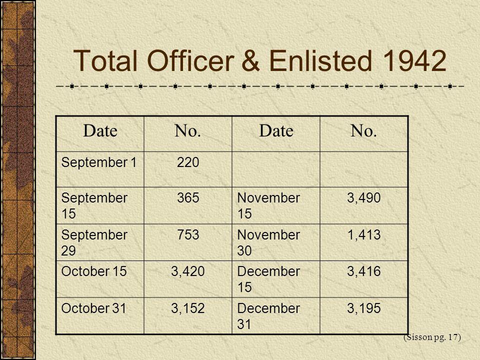 Total Officer & Enlisted 1942 DateNo.DateNo. September 1220 September 15 365November 15 3,490 September 29 753November 30 1,413 October 153,420Decembe