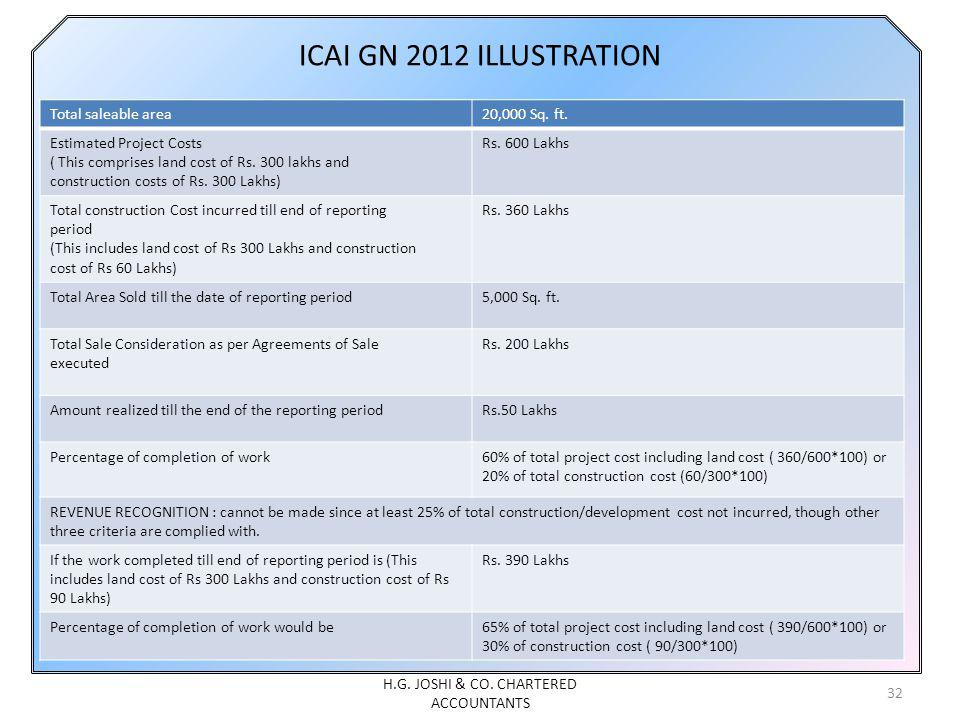ICAI GN 2012 ILLUSTRATION Total saleable area20,000 Sq. ft. Estimated Project Costs ( This comprises land cost of Rs. 300 lakhs and construction costs