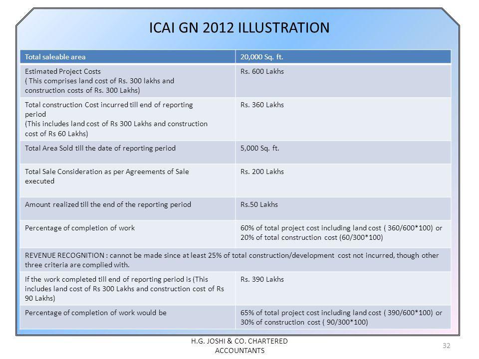 ICAI GN 2012 ILLUSTRATION Total saleable area20,000 Sq.