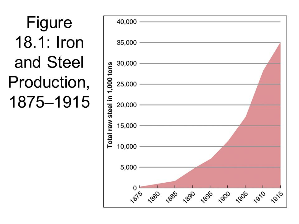 Figure 18.1: Iron and Steel Production, 1875–1915