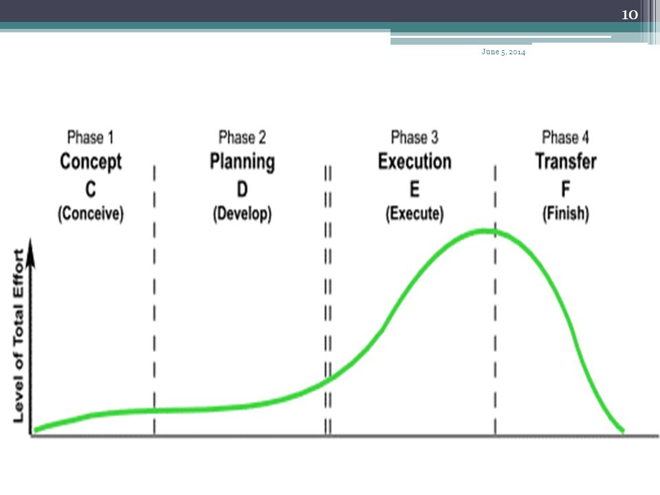 9 Five Process group Project initiation Selection of the best project given resource limits Recognizing the benefits of the project Preparation of the