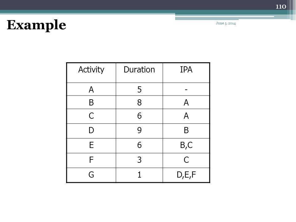 109 Node Format Activity Name Activity ID Duration ESEF LS LF TFFF June 5, 2014
